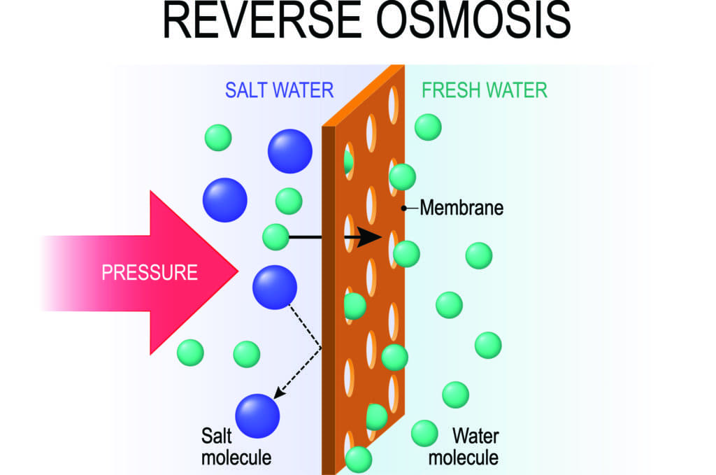 Reverse Osmosis filtration diagram
